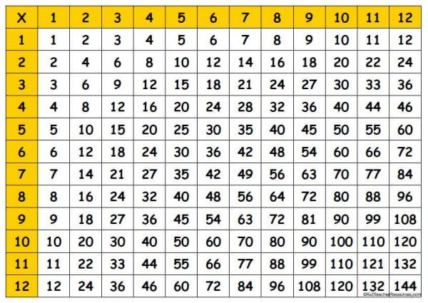 Worksheet 2 To 20 Tables Chart our times table challenge mrs baldwins class blog 8493ff2a4b250bde102ac7a679754e0e